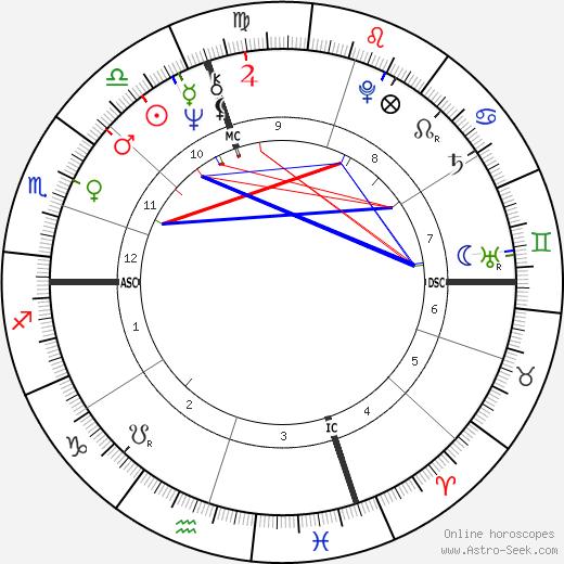 David Gilbert astro natal birth chart, David Gilbert horoscope, astrology