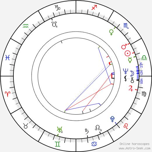 David Trimble birth chart, David Trimble astro natal horoscope, astrology