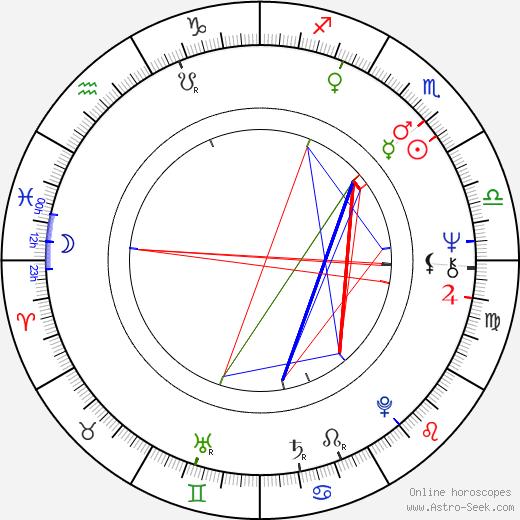 Dennis Franz astro natal birth chart, Dennis Franz horoscope, astrology