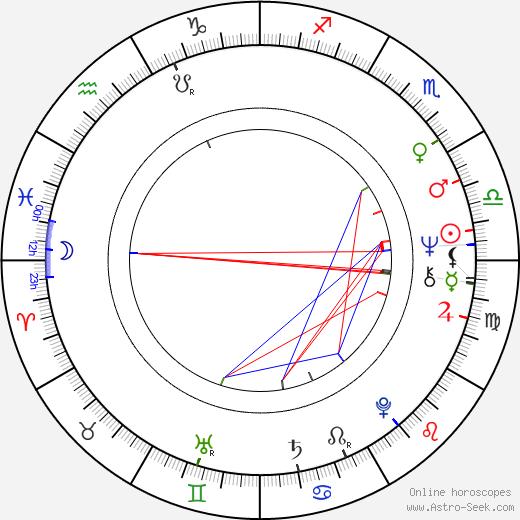 Eija Helander astro natal birth chart, Eija Helander horoscope, astrology