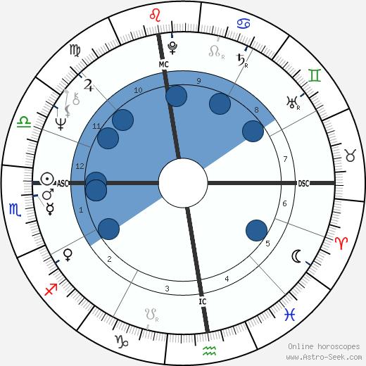 Fausto Leali wikipedia, horoscope, astrology, instagram
