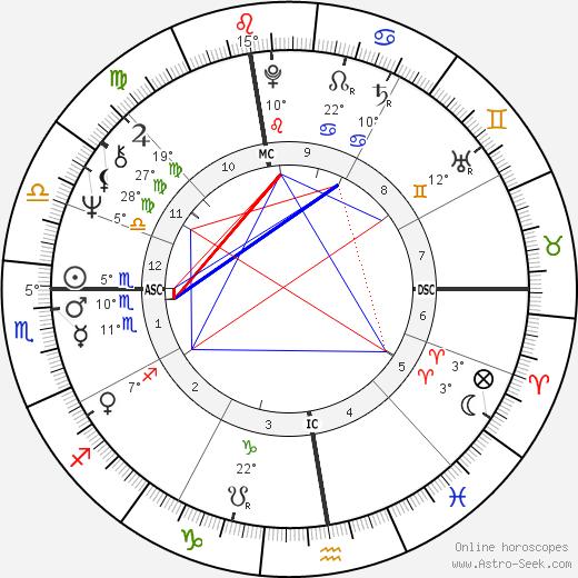 Fausto Leali birth chart, biography, wikipedia 2020, 2021