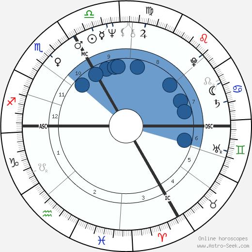 Francis Girod wikipedia, horoscope, astrology, instagram