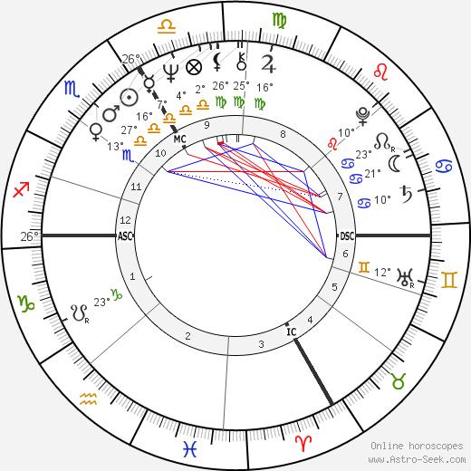 Francis Girod birth chart, biography, wikipedia 2018, 2019