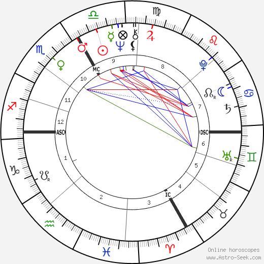 Francis Girod astro natal birth chart, Francis Girod horoscope, astrology