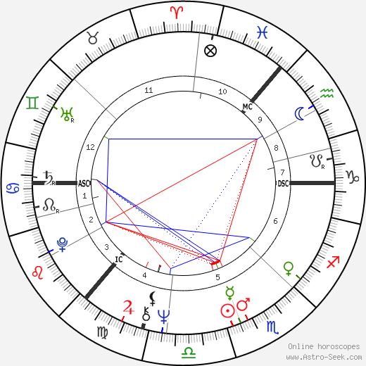 Fred Housego день рождения гороскоп, Fred Housego Натальная карта онлайн
