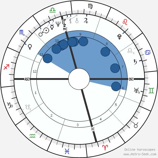 Haim Saban wikipedia, horoscope, astrology, instagram