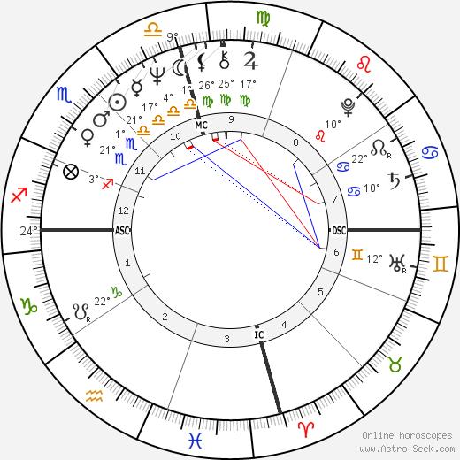 Haim Saban birth chart, biography, wikipedia 2020, 2021