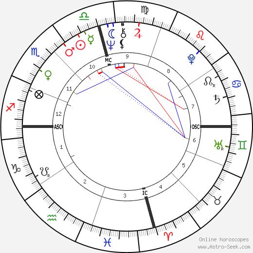 Haim Saban birth chart, Haim Saban astro natal horoscope, astrology