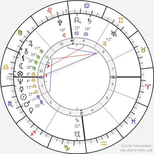 Hans-Hinrich Taeger birth chart, biography, wikipedia 2018, 2019