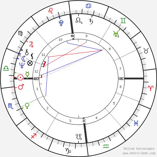Hans-Hinrich Taeger день рождения гороскоп, Hans-Hinrich Taeger Натальная карта онлайн