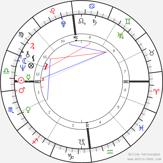 Hans-Hinrich Taeger astro natal birth chart, Hans-Hinrich Taeger horoscope, astrology