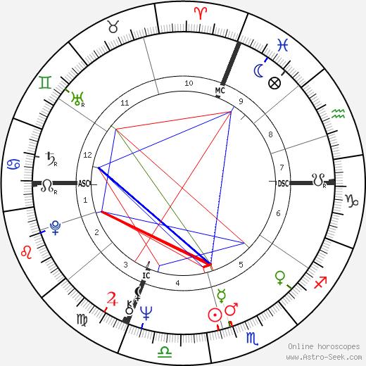J. A. Jance tema natale, oroscopo, J. A. Jance oroscopi gratuiti, astrologia