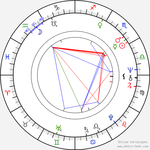 James Carville astro natal birth chart, James Carville horoscope, astrology