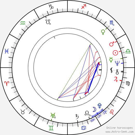 Jan Suchý birth chart, Jan Suchý astro natal horoscope, astrology