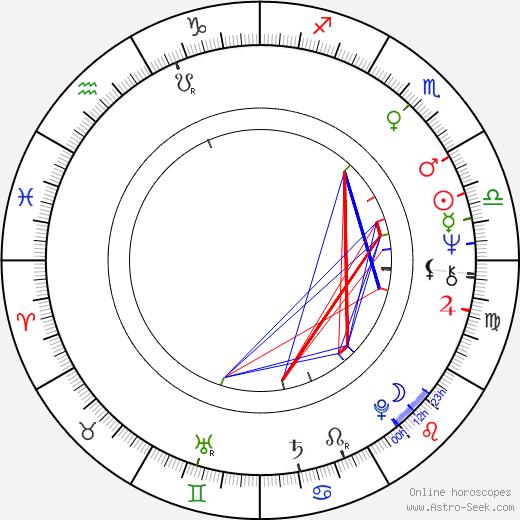 Jan Ungrád astro natal birth chart, Jan Ungrád horoscope, astrology