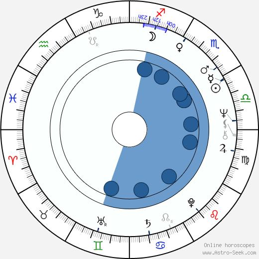 Jan Urbášek wikipedia, horoscope, astrology, instagram