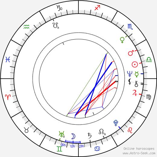 Jana Altmanová birth chart, Jana Altmanová astro natal horoscope, astrology