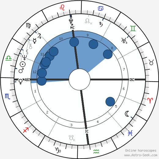 Jean-Pierre Castaldi wikipedia, horoscope, astrology, instagram