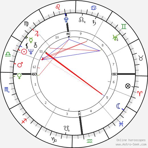 Jean-Pierre Castaldi astro natal birth chart, Jean-Pierre Castaldi horoscope, astrology