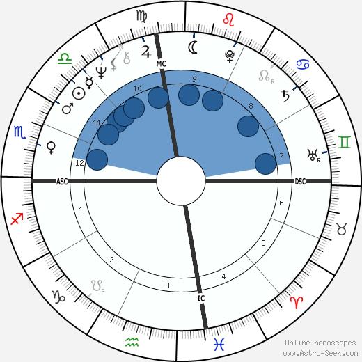 Jean Rochereau wikipedia, horoscope, astrology, instagram