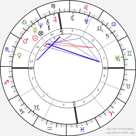 Jean Rochereau tema natale, oroscopo, Jean Rochereau oroscopi gratuiti, astrologia