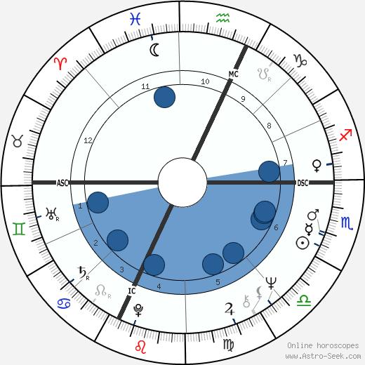 Jean Trillo wikipedia, horoscope, astrology, instagram