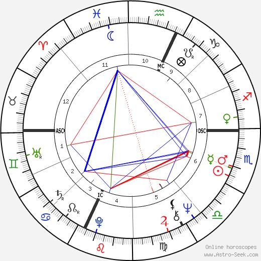 Jean Trillo день рождения гороскоп, Jean Trillo Натальная карта онлайн
