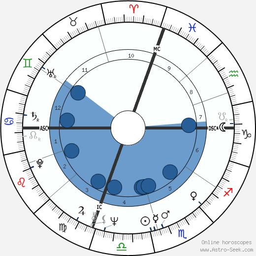 Jim Rittwage wikipedia, horoscope, astrology, instagram