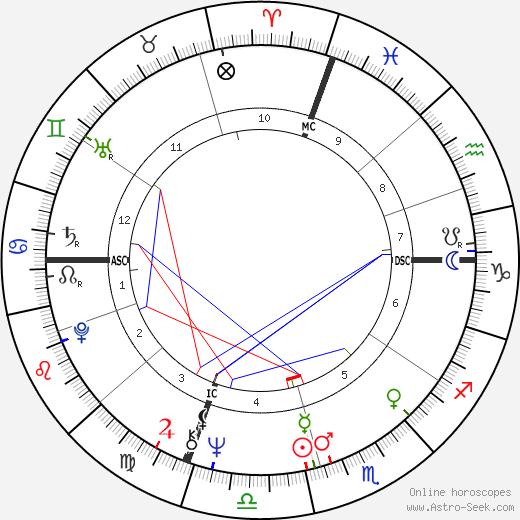 Jim Rittwage день рождения гороскоп, Jim Rittwage Натальная карта онлайн