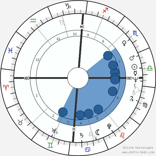 John Entwistle wikipedia, horoscope, astrology, instagram
