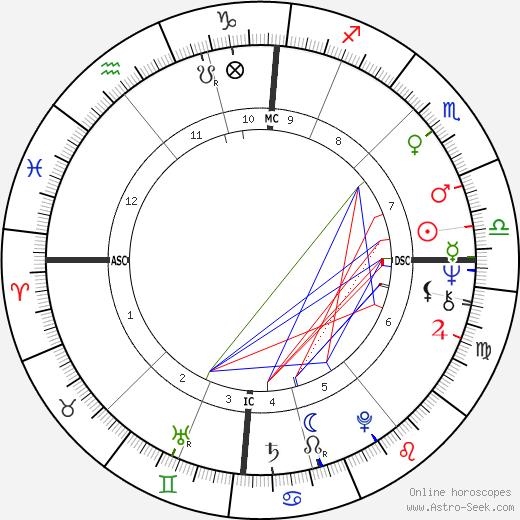 Джон Энтвисл John Entwistle день рождения гороскоп, John Entwistle Натальная карта онлайн
