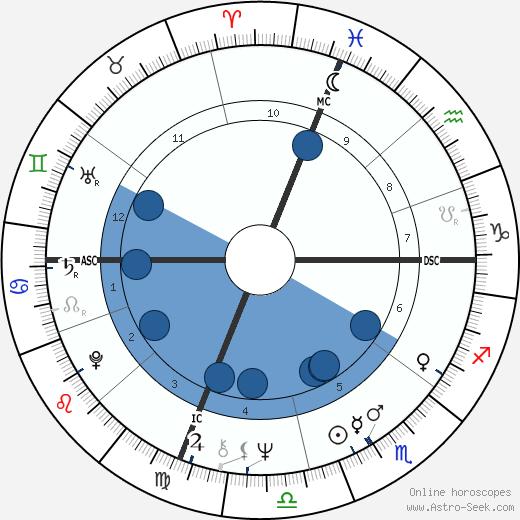 John Frederick Hahn wikipedia, horoscope, astrology, instagram