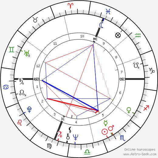 John Frederick Hahn astro natal birth chart, John Frederick Hahn horoscope, astrology