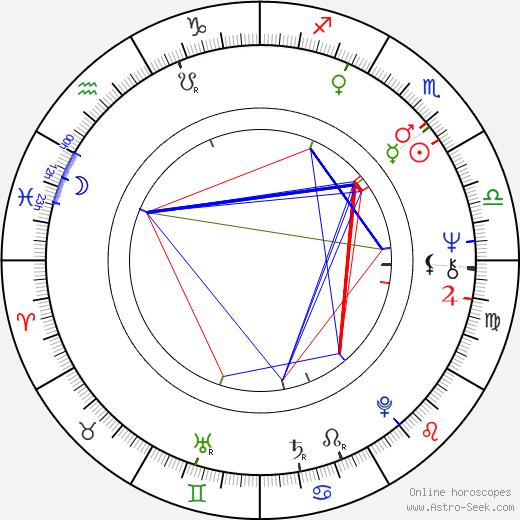 John Stoneham Sr. birth chart, John Stoneham Sr. astro natal horoscope, astrology