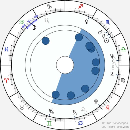 Jon Anderson wikipedia, horoscope, astrology, instagram