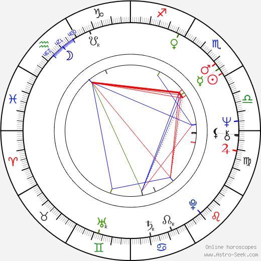 Jon Anderson birth chart, Jon Anderson astro natal horoscope, astrology