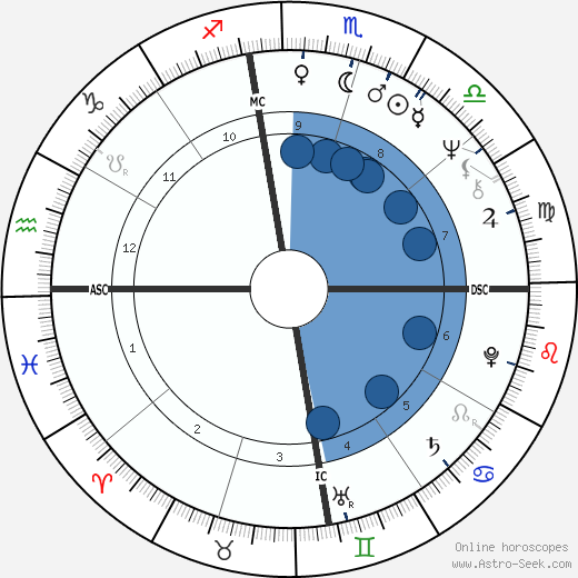 Katherine Kurtz wikipedia, horoscope, astrology, instagram