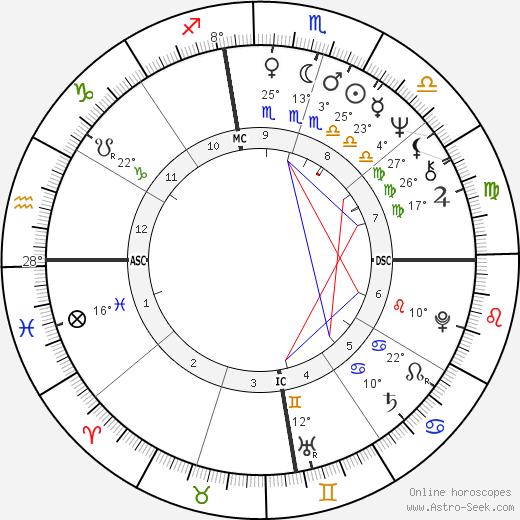 Katherine Kurtz birth chart, biography, wikipedia 2019, 2020