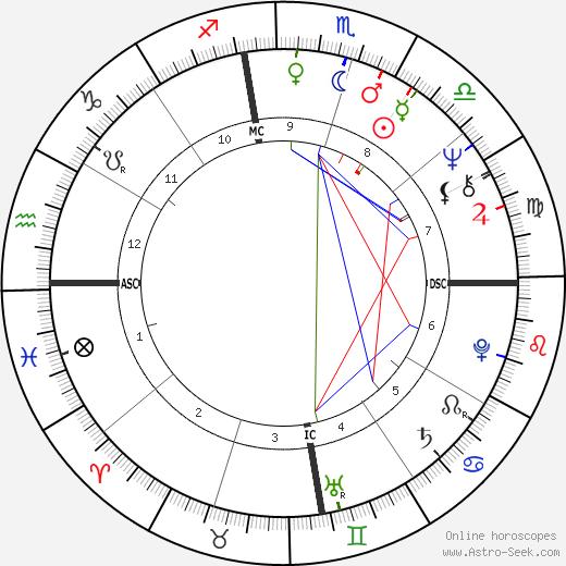 Katherine Kurtz astro natal birth chart, Katherine Kurtz horoscope, astrology