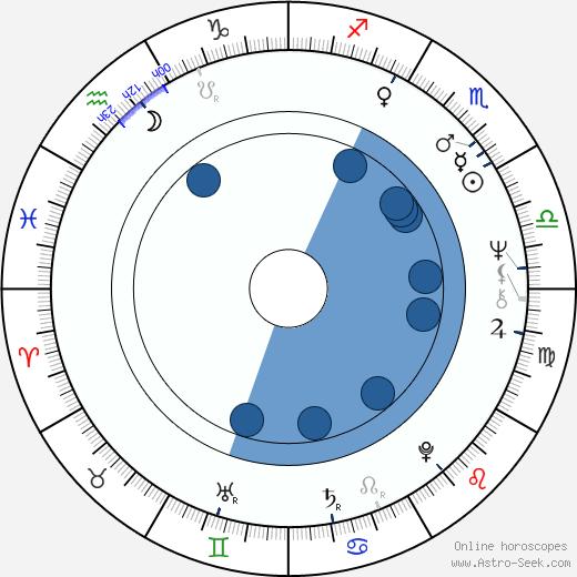 Kati Kovács wikipedia, horoscope, astrology, instagram
