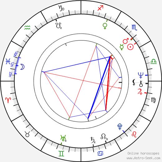Keizo Kanie birth chart, Keizo Kanie astro natal horoscope, astrology