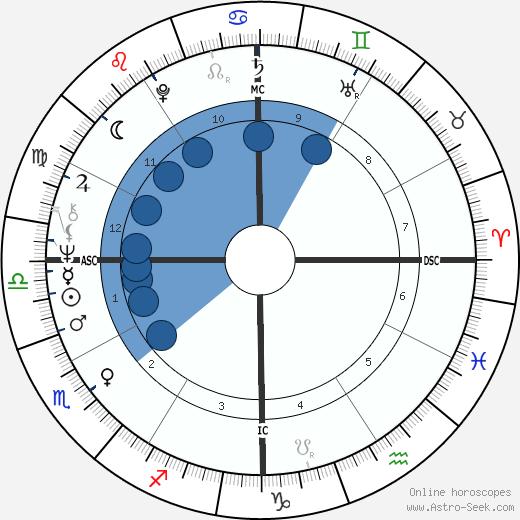 Lewis Perry MacAdams wikipedia, horoscope, astrology, instagram