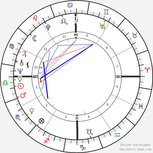 Lewis Perry MacAdams tema natale, oroscopo, Lewis Perry MacAdams oroscopi gratuiti, astrologia