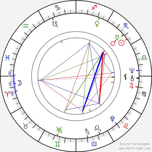 Magdalena Zawadzka astro natal birth chart, Magdalena Zawadzka horoscope, astrology