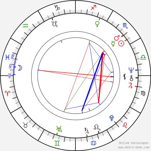 Marián Labuda Sr. день рождения гороскоп, Marián Labuda Sr. Натальная карта онлайн