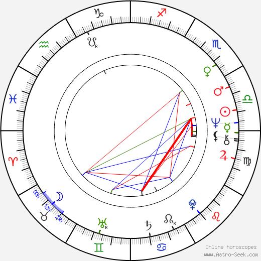 Martin Potter tema natale, oroscopo, Martin Potter oroscopi gratuiti, astrologia