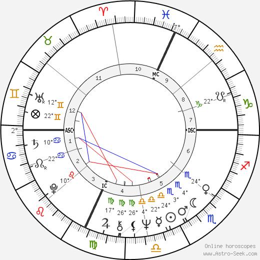 Mary Jo Peppler birth chart, biography, wikipedia 2020, 2021