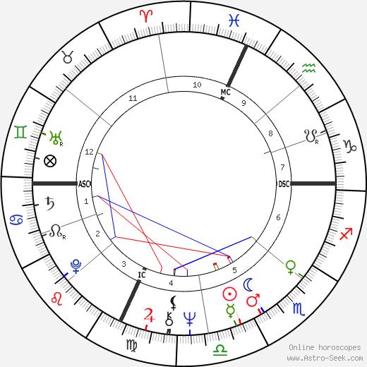 Mary Jo Peppler astro natal birth chart, Mary Jo Peppler horoscope, astrology