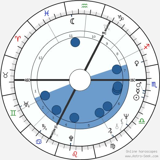 Michael Harding wikipedia, horoscope, astrology, instagram
